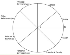 Wheel of life diagram